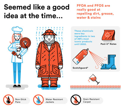 PFOA and PFOS are chemicalingredients