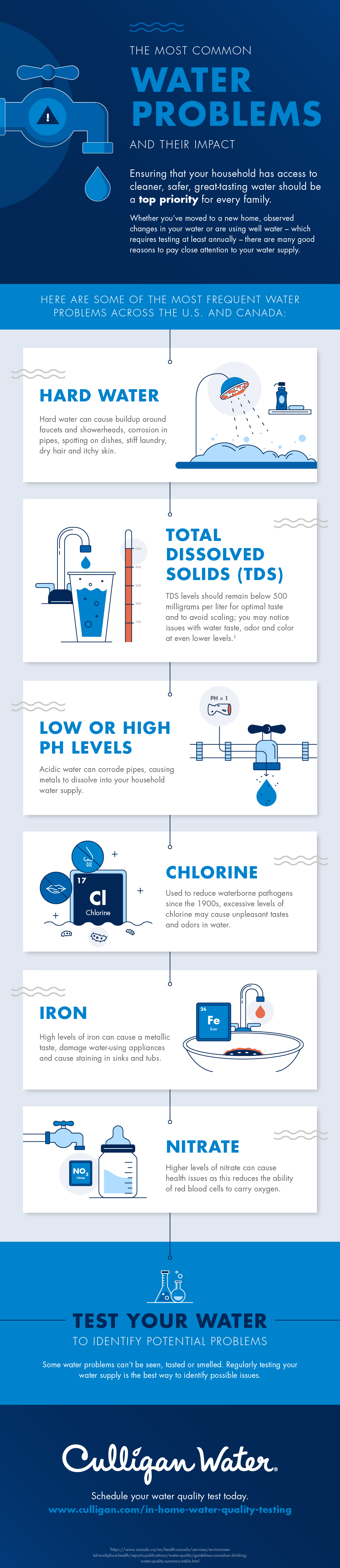 Infographic: most common water problems