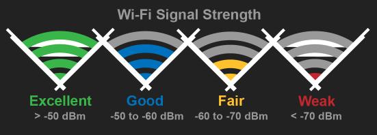 wifi strength Culligan Connect App